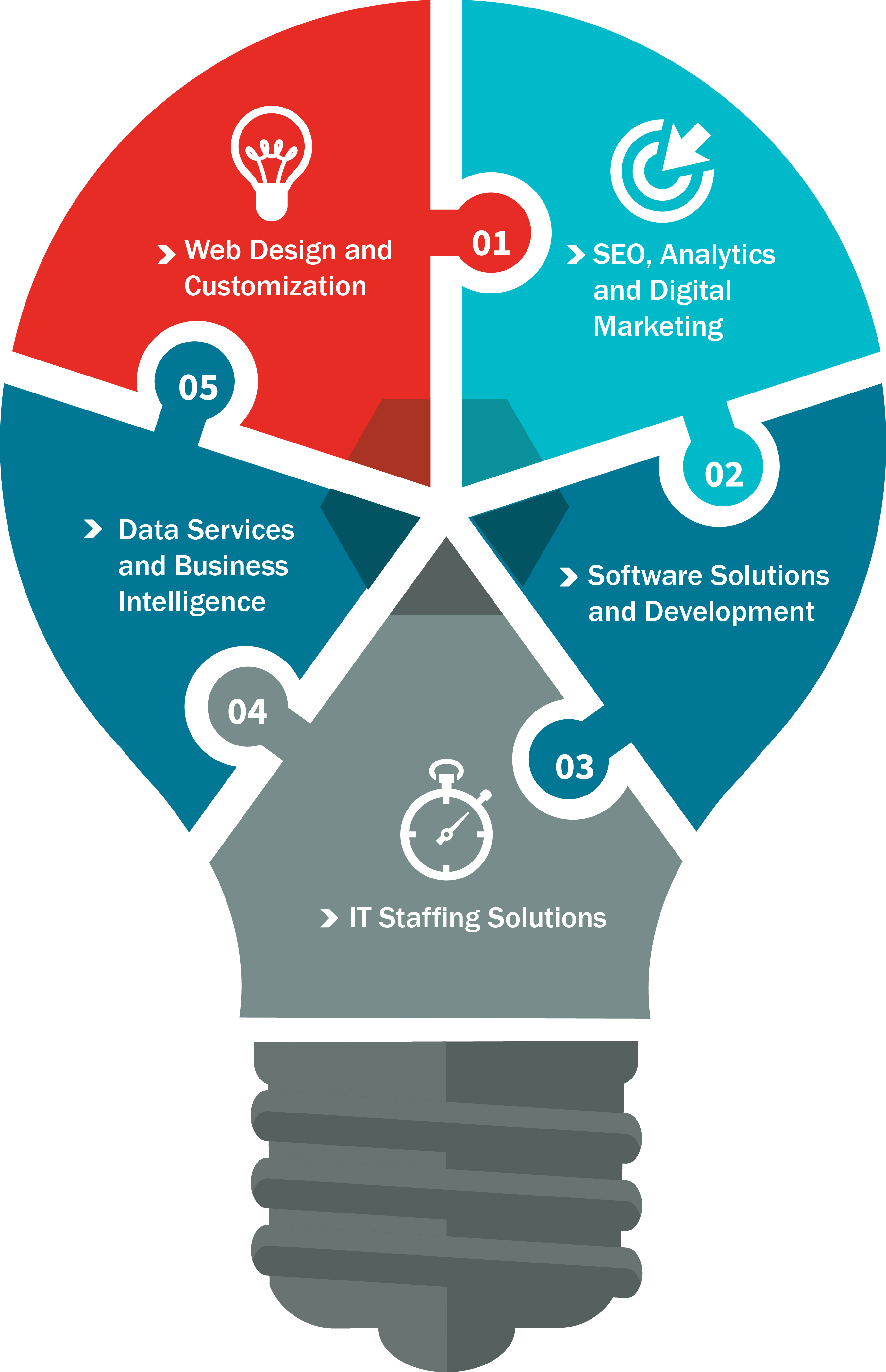 services managed graphic business info help manage need system staffing